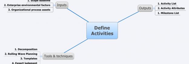 Define Activities