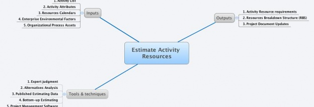 Estimate Activity Resources
