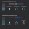 Influence organisationnelle sur la gestion de projet (infographie)