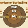 Comment les grands leaders nous invitent à les suivre?
