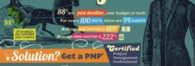 Pourquoi les projets ne réussissent pas (infographie)