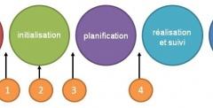 5 erreurs courantes en gestion de projet