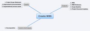 Création WBS