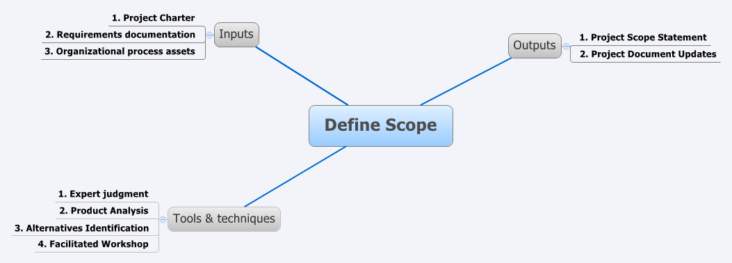 define scope of a dissertation Project scope definition you should identify more elements in detailed manner and divide them among the scope and out of scope how to define the project scope.