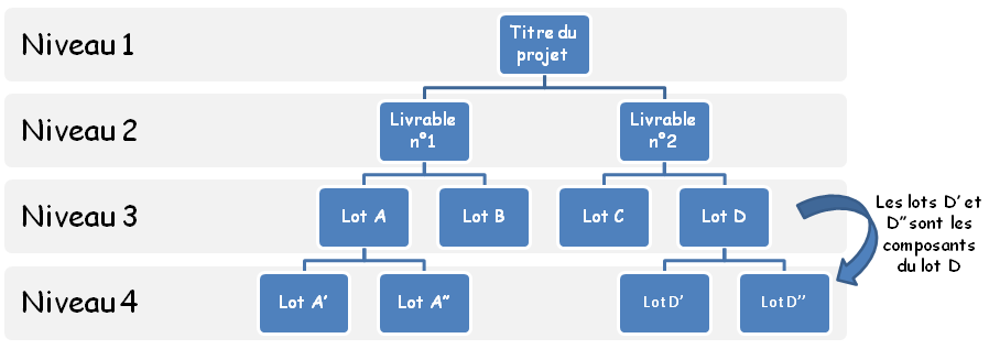 Work breakdown structure for Projet architectural definition