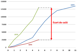 L'écart de cout CRTE-CBTE