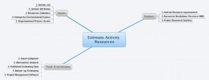 Estimer les ressources des activités