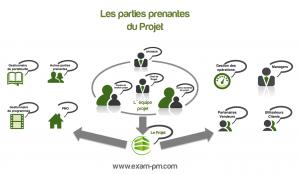 Infographie Parties Prenantes