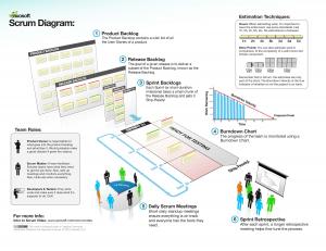 scrum infographie