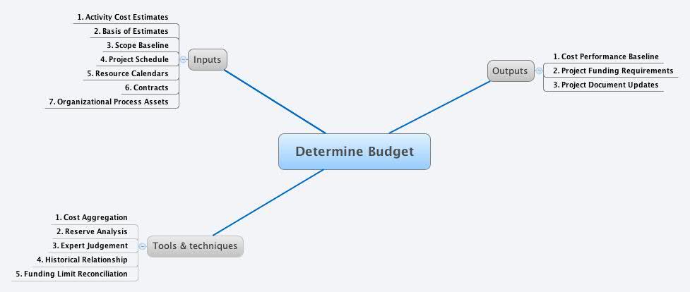 Determine Budget