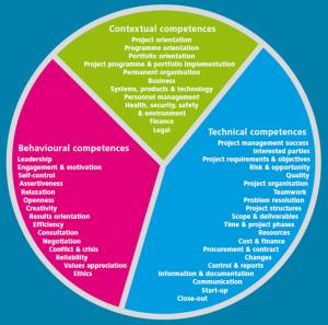 ipma-icb-competences