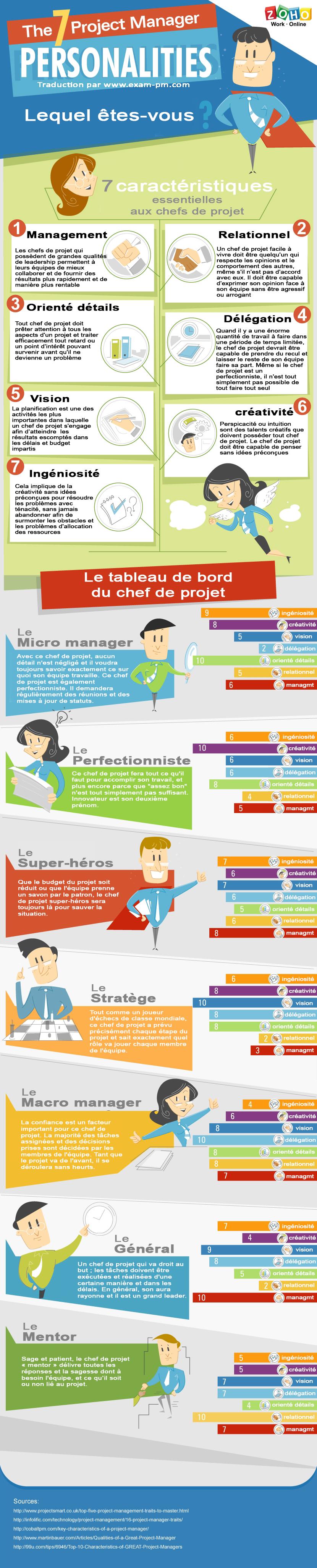 Quel chef de projet tes vous infographie - Quel dormeur etes vous ...