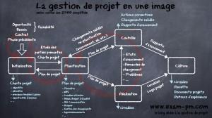la gestion de projet en une image