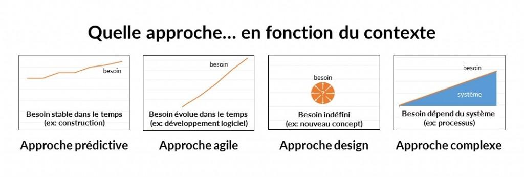 Approche_contexte