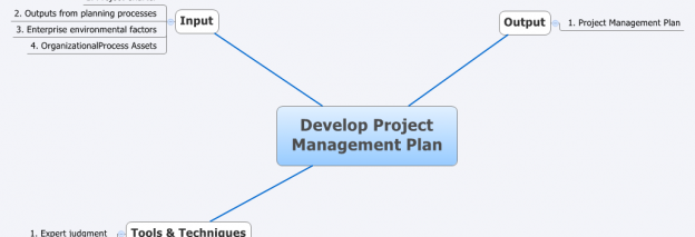 Develop Project Management Plan