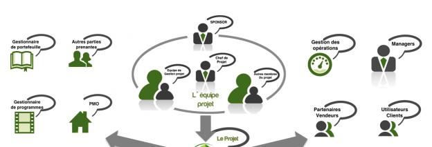 Les relations entre parties prenantes et projet (infographie)