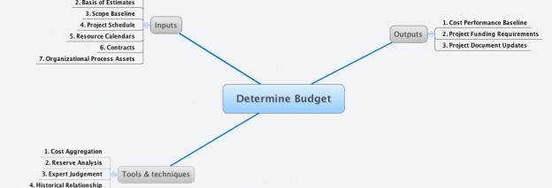 Déterminer le budget