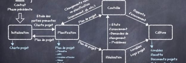 la gestion de projet prédictive en une image